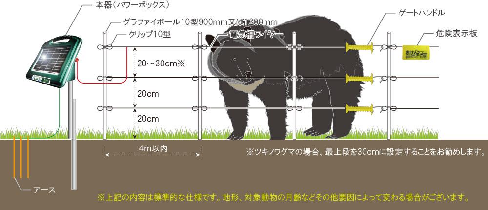 クマ(熊)| 電気柵・フェンス|