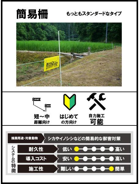 簡易柵(電気柵)